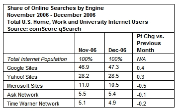 comscore december 2006 Search Engine Usage Comparisons for 2006