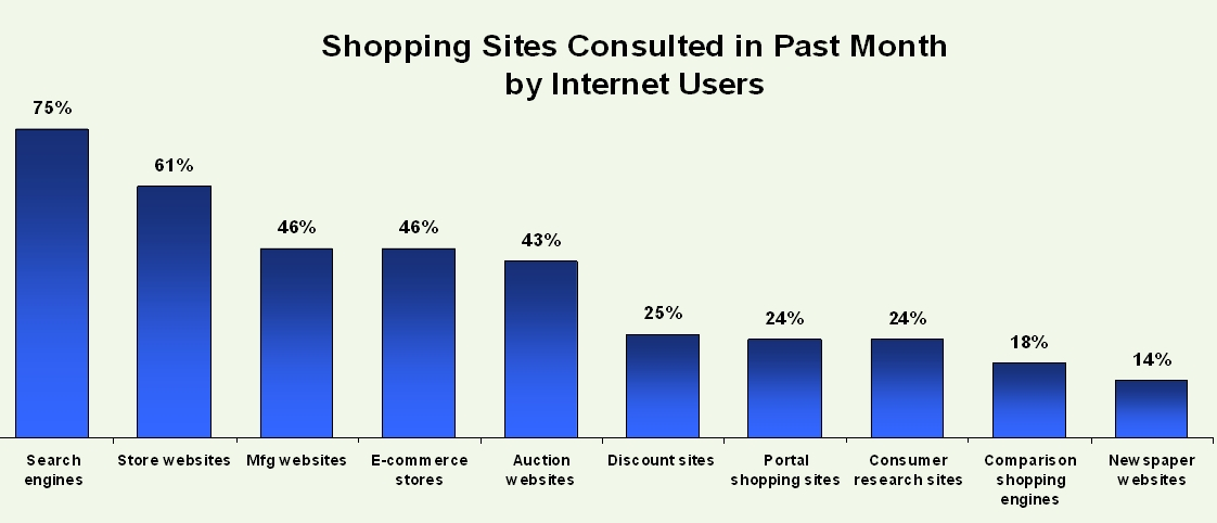 Emarketer comes to defense of ecommerce screenwerk for What are some good online shopping sites