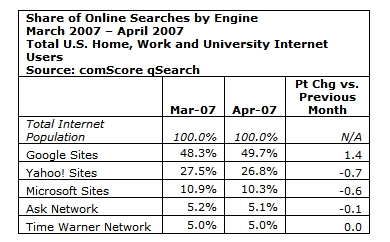 comscore April