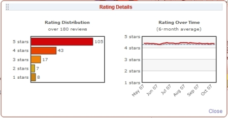 Ratings graph