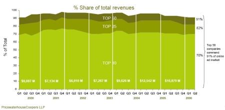Online ad revenue division