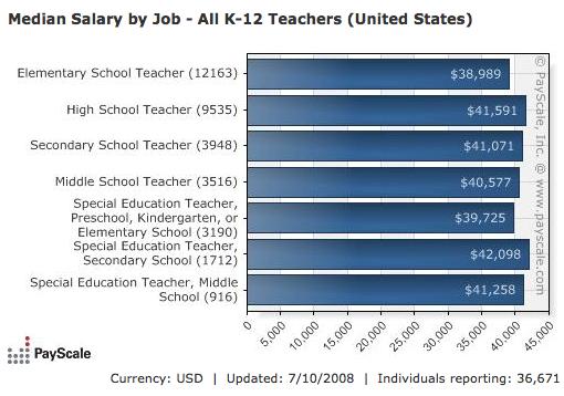 Off Topic: Teacher Salaries | Screenwerk